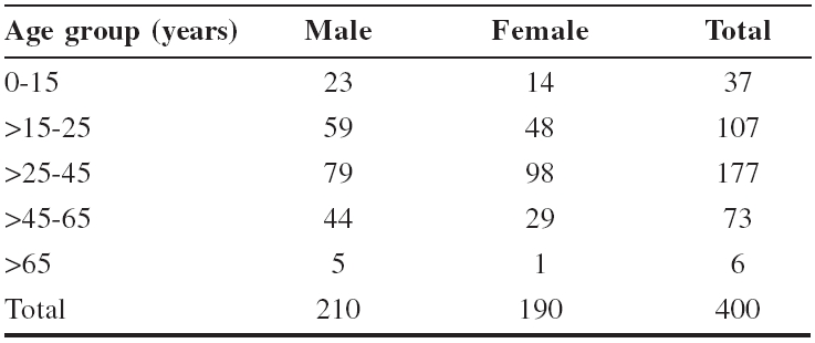Distribution of patients with onychomycosis according to age and gender