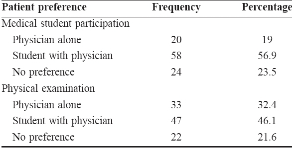 Table 2: Distribution of patient preference response