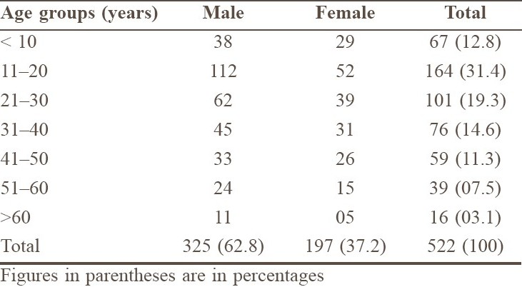 Table 1 :Age and sex distribution of cases