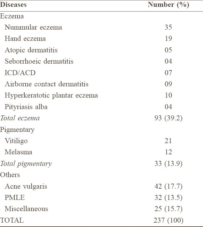 Table 3 :Distribution of noninfective dermatoses
