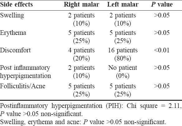 Table 1: Side effects during peel in both malar areas