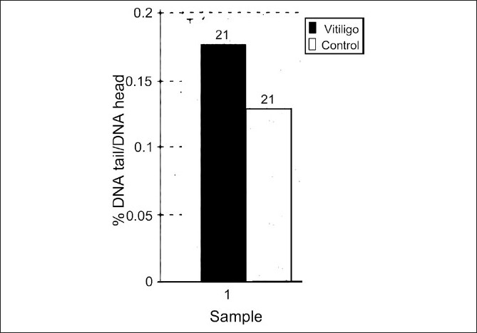 Figure 1 :DNA damage in nonisolated leukocytes, analyzed in whole blood slides prepared from vitiligo patients (black columns) and controls (white columns). DNA damage is expressed as the mean ± S.E. (n = 21) of the percent DNA migrated in the tail of the comet (%DNA in tail) to head of comet. The basal levels of DNA damage (breaks) are shown. *P < 0.05 statistically significant difference between vitiligo and controls (Student's t-test)