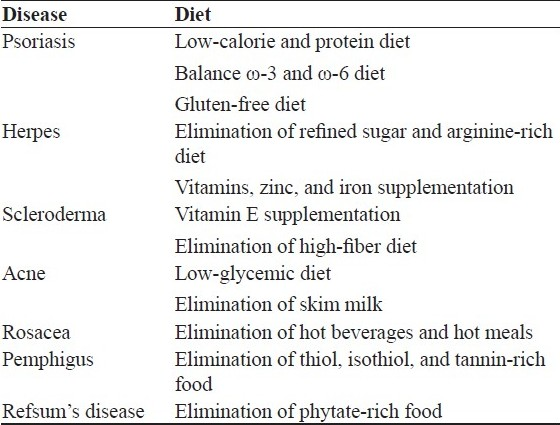 Diet in dermatology: Present perspectives Basavaraj K H