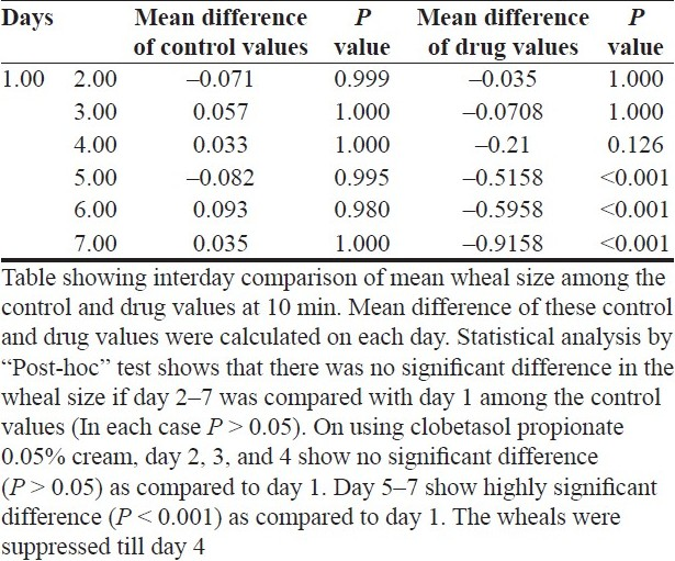 Table 1 :Interday comparison of wheal size using clobetasol propionate at 10 min (n = 12)