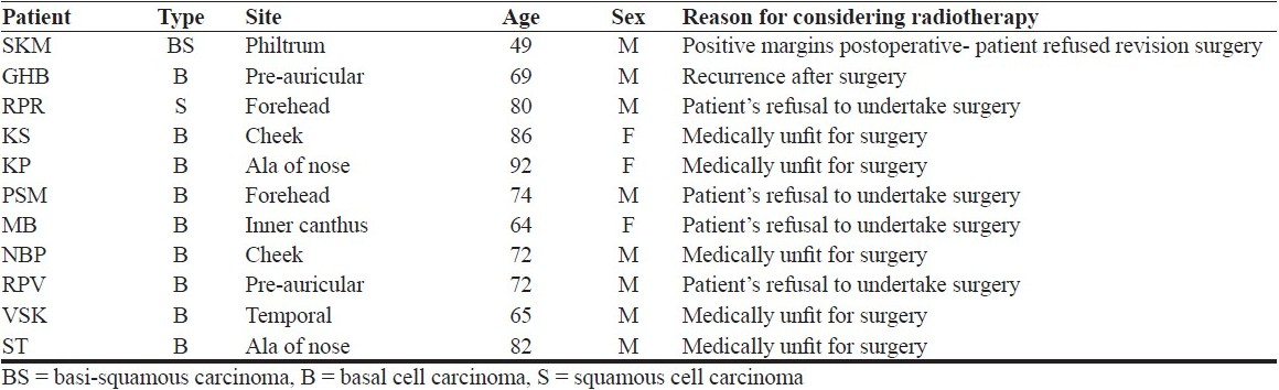 Table 1 :Patient characteristics