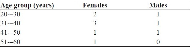 Table 1 :Age and sex distribution