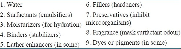 Table 1: The constituents of skin cleansers[4]