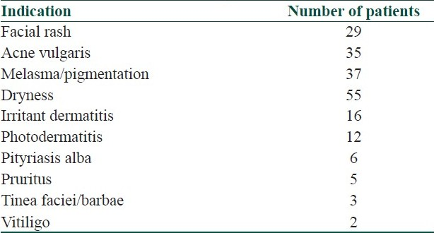 Table 3: Indications of topical corticosteroid use
