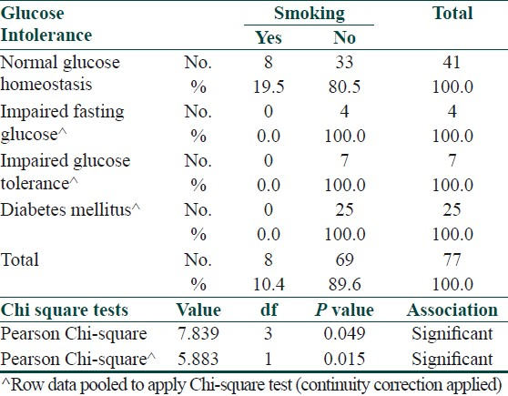 Table 9: Association between insulin resistance and smoking in cases