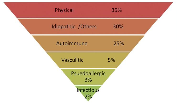 Aquagenic Urticaria - Hives