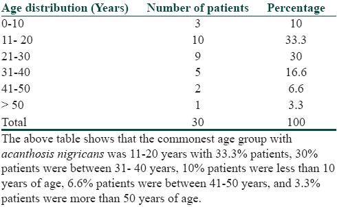 Table 1: Age distribution of patients of <i>acanthosis nigricans</i>