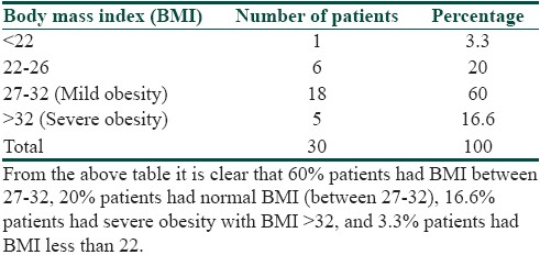 Table 3: Body mass index (BMI) in patients of <i>acanthosis nigricans</i>