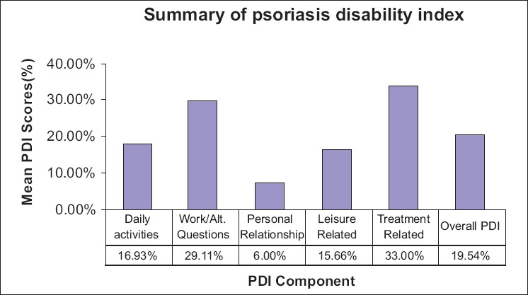Figure 2: The percentage patients ticking each response in the psoriasis disability index questionnaire