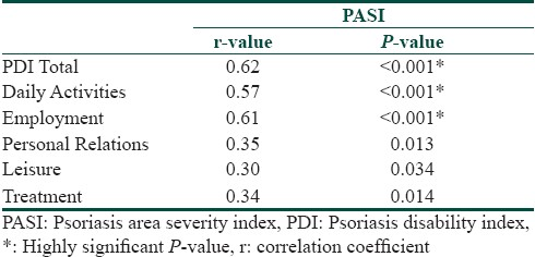 Table 2: Pearson's correlation coefficient to evaluate the relation between PASI scores and PDI scores (total and subdivisions)