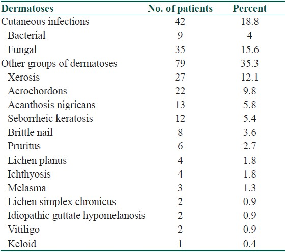 Table 2: Dermatoses in the control group