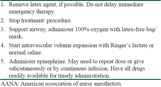 Table 6: AANA recommendations for anaphylaxis management<sup>[7]</sup>