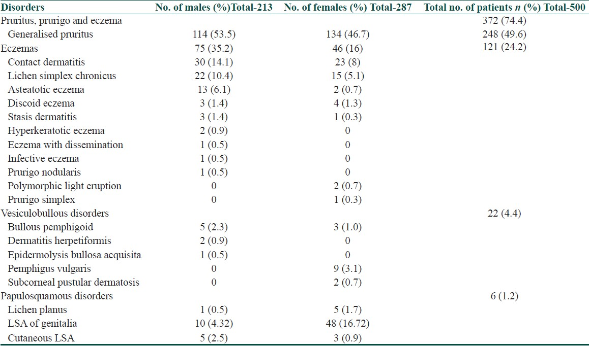 Table 7: Gender wise distribution of dermatoses