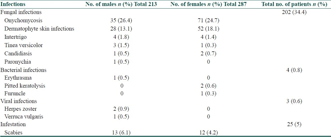 Table 8: Gender wise distribution of infections and infestation