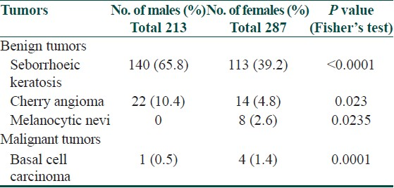 Table 9: Gender-wise distribution of benign and malignant tumors