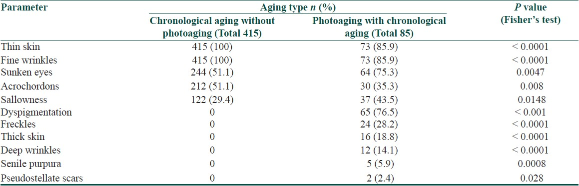 Table 5: Cutaneous findings on exposed skin with statistically significant difference based on type of aging