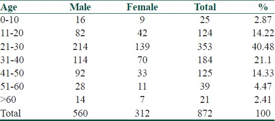 Table 1: Age and gender wise distribution of patients reporting CDRs