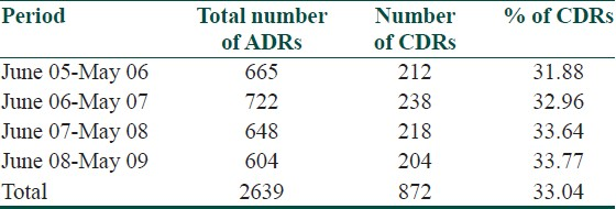 Table 2: Percentage of cutaneous ADRs reported from 1st June 05 to 31<sup>st</sup> May 09