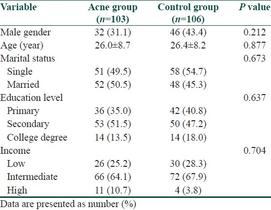 Table 1: Sociodemographic and clinical characteristics of the patients and the controls