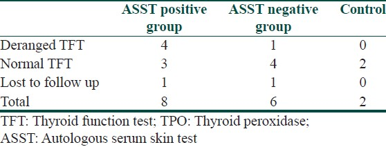 Table 3: TFT results in cases with raised anti TPO titers