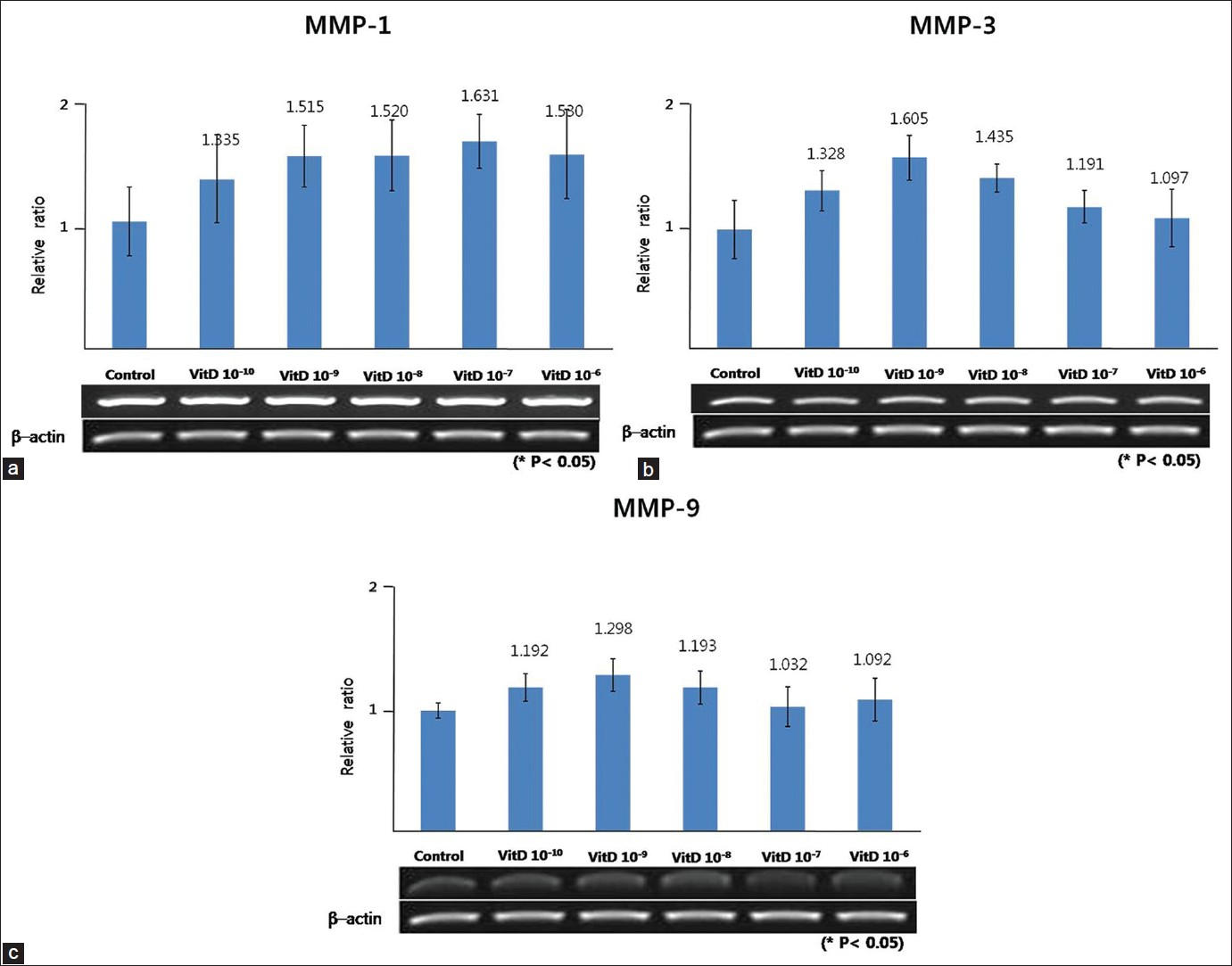 Figure 4: Effect of vitamin D on the gene expression of MMP-1 (a), MMP-3 (b), and MMP-9 (c) in cultured sebocytes