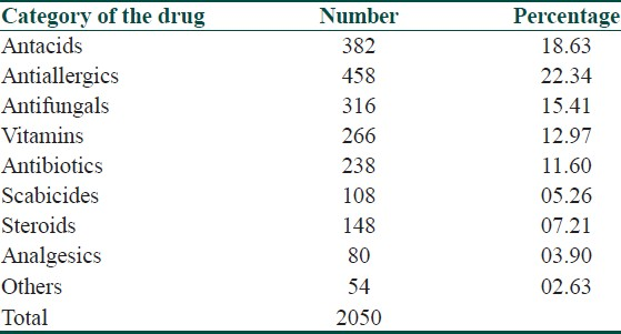 Table 2: Main therapeutic categories of drugs