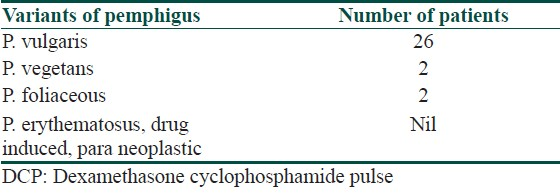 Table 3: The variants of pemphigus on DCP therapy