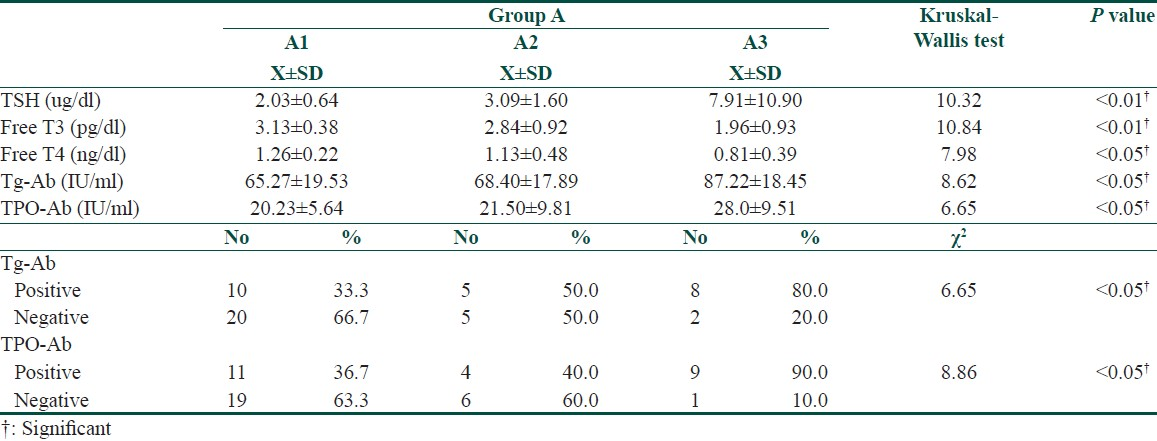 Table 4: Statistical comparison between subgroups of alopecia areata regarding TSH, free T3 and free T4