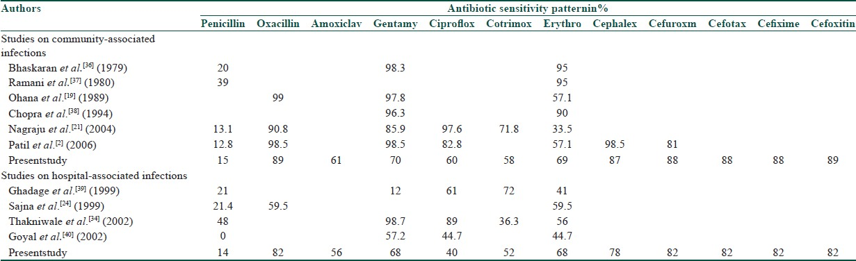 Table 4: Comparison of the susceptibility patterns of <i>S.aureus</i> with other studies on hospital - and community - associated pyoderma