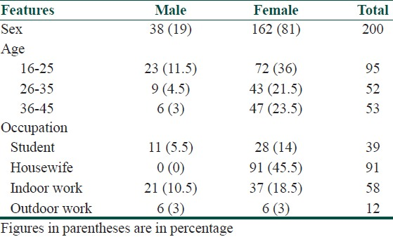 Table 1: Demographic features of the patients