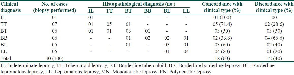 Table 3: Clinicopathological correlation in leprosy patients
