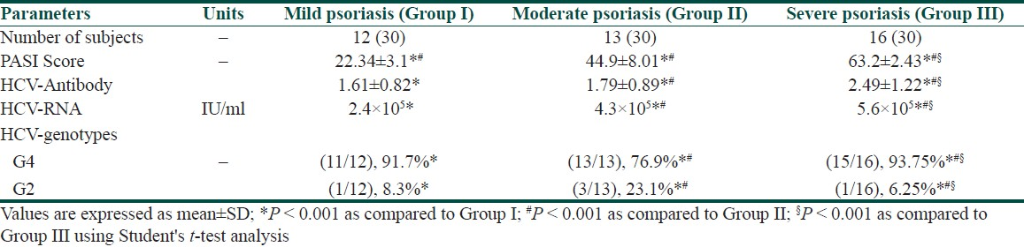 Table 2: Correlation of severity of psoriasis (PASI) with HCV-biomarkers in psoriatic patients