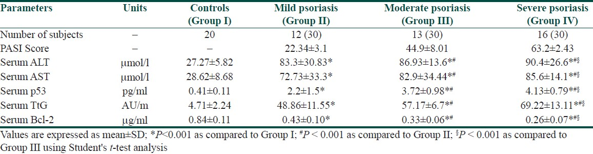 Table 4: Apoptosis and severity of psoriasis (PASI) measured according to the values ALT, AST, p53, TtG, and Bcl-2 in controls and patients with psoriasis HCV