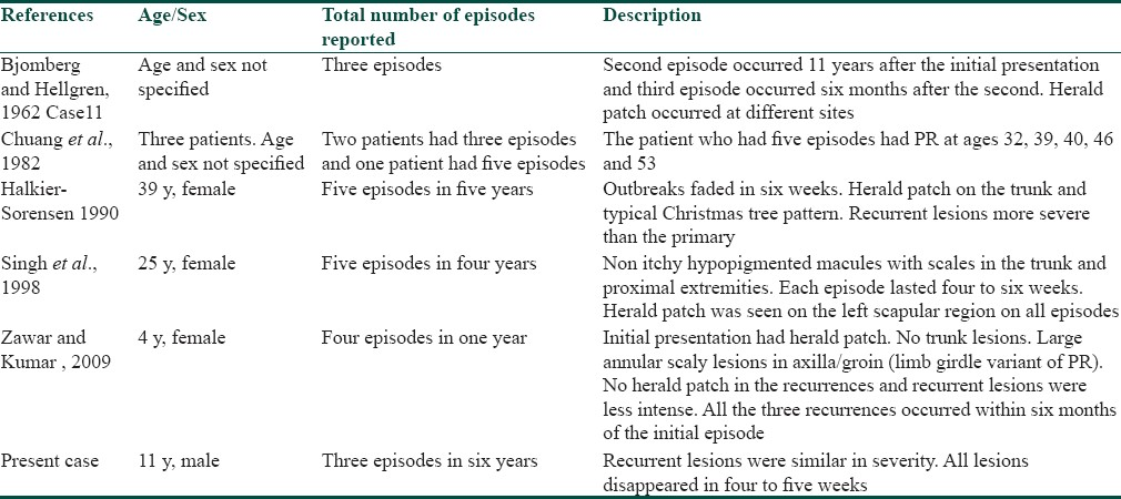 Table 1: Case Reports Of Pityriasis Rosea With Multiple Recurrences