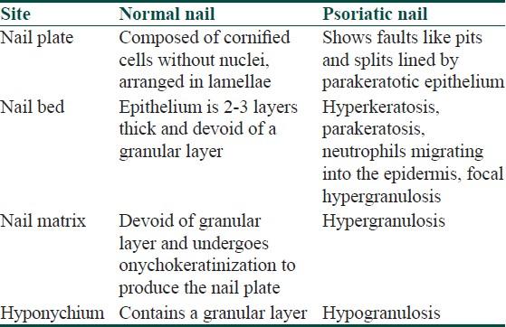napsi psoriasis