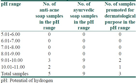 Table 2: Various types of soap samples in the various pH range