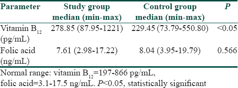 Table 1: Comparison of pre-treatment vitamin B12 and folic acid values