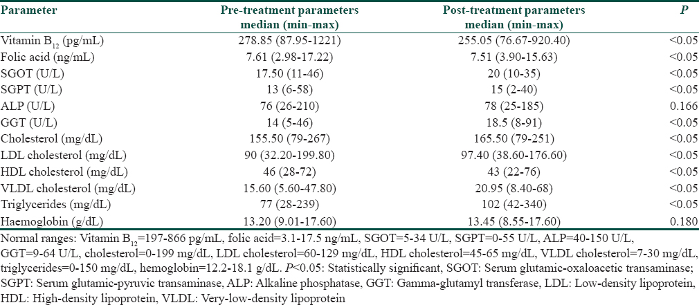 Table 2: Comparison of pre- and post-treatment biochemical parameters