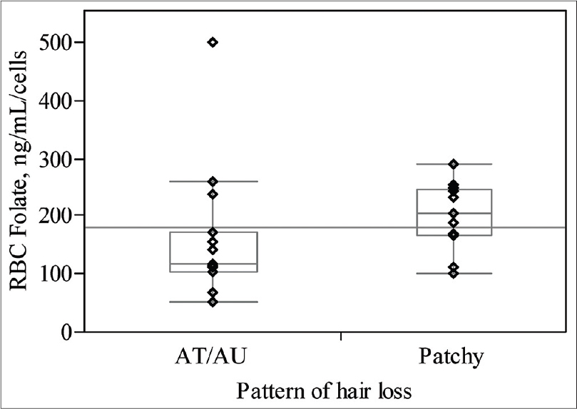 Figure 1: Pattern of hair loss