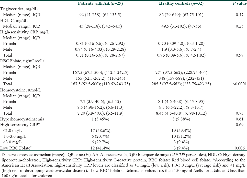 Table 2: Laboratory results of patients with alopecia areata and healthy controls