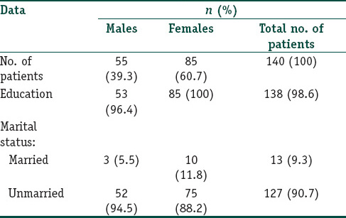 Acne vulgaris and quality of life among young adults in