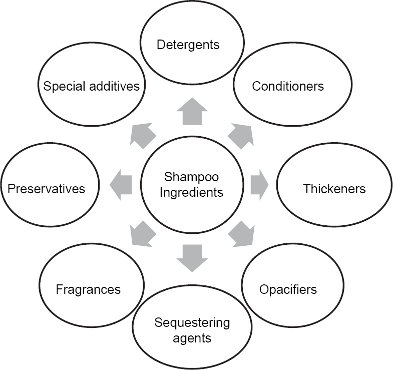 Shampoo and conditioners: What a dermatologist should know
