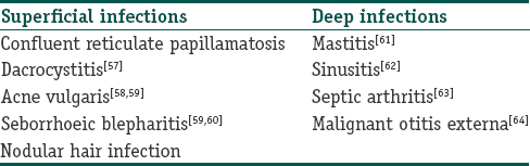 Table 1: Illnesses rarely caused by Malassezia
