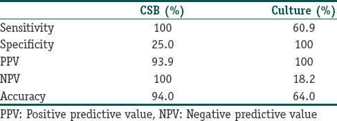 Table 1: Comparison of CSB stain and culture using KOH as reference method