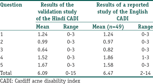 Cultural adaptation of the Cardiff Acne Disability Index to