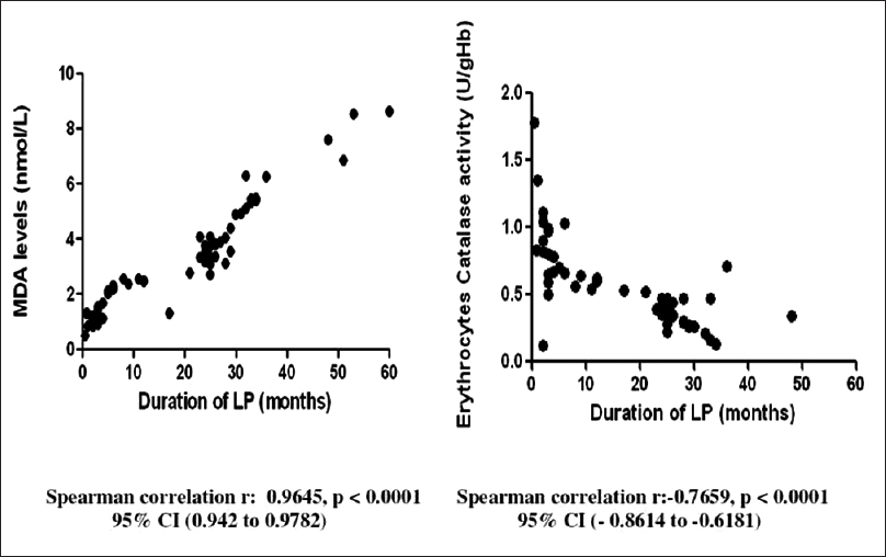 Figure 1: Correlation between antioxidant markers and duration of lichen planus